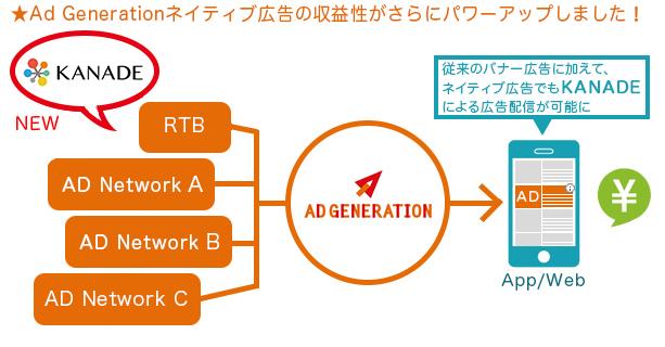 Ad GenerationとKANADE連携がネイティブ広告配信で連携