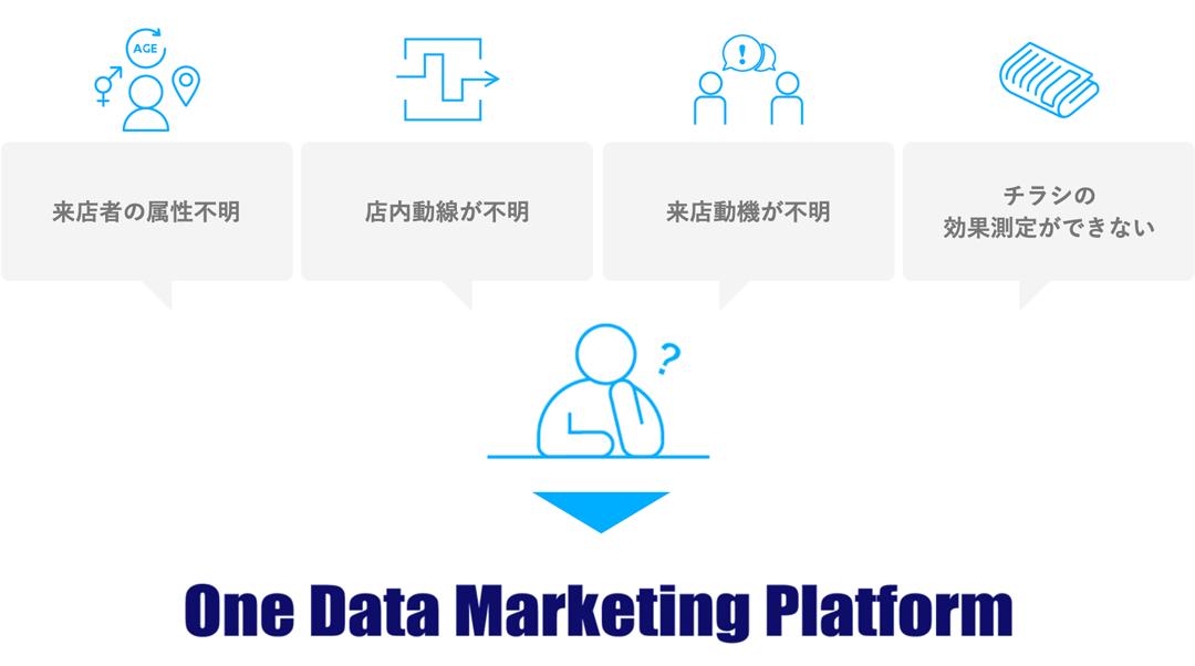 来店者の属性不明・店内動線が不明・来店動機が不明・チラシの効果測定ができない→One Data Marketing Platform